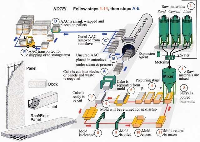 How Hebel is Made